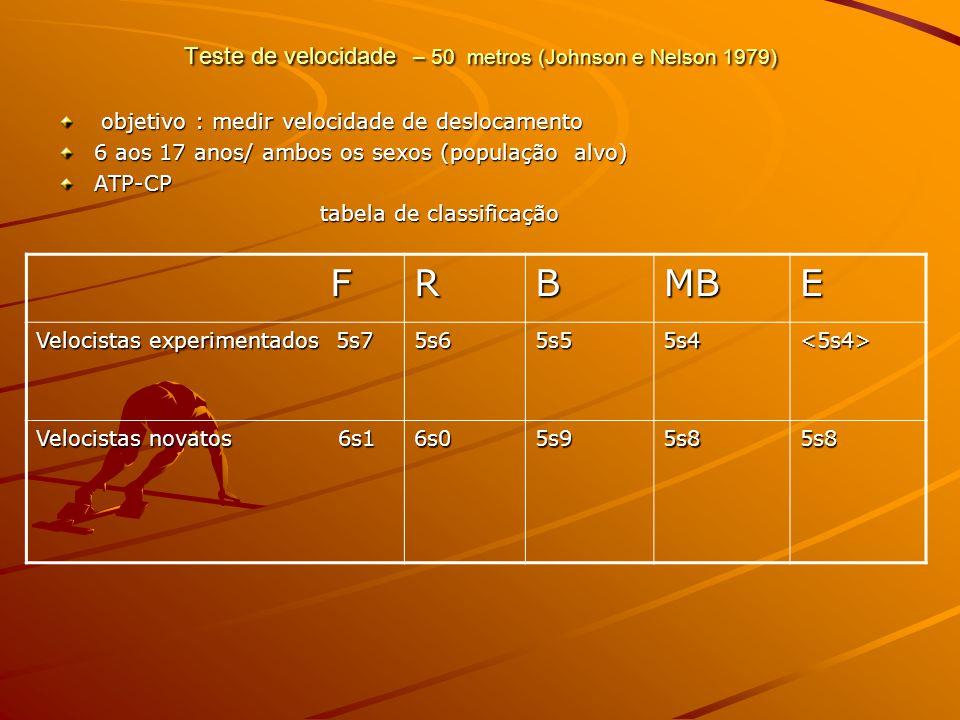 Teste de velocidade – 50 metros (Johnson e Nelson 1979) objetivo : medir velocidade de deslocamento objetivo : medir velocidade de deslocamento 6 aos 17 anos/ ambos os sexos (população alvo) ATP-CP tabela de classificação tabela de classificação FRBMBE Velocistas experimentados 5s7 5s65s55s4<5s4> Velocistas novatos 6s1 6s05s95s85s8