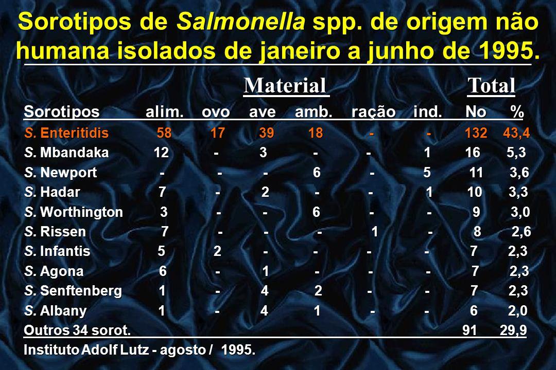 Sorotipos de Salmonella spp. de origem não humana isolados de janeiro a junho de 1995. ______________________________________________ Material Total M