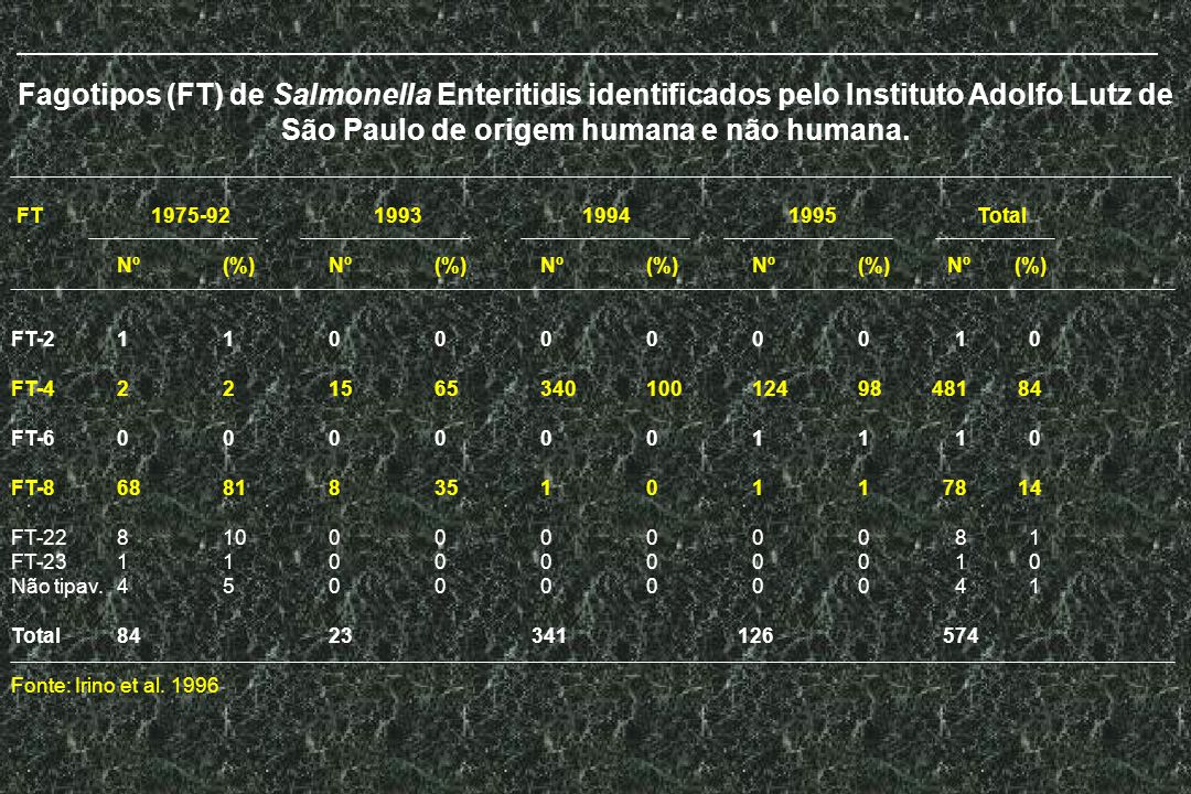 Fagotipos (FT) de Salmonella Enteritidis identificados pelo Instituto Adolfo Lutz de São Paulo de origem humana e não humana. FT 1975-92 1993 1994 199