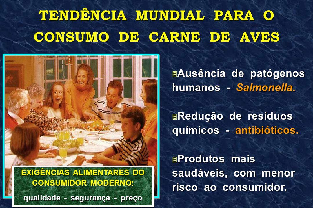TENDÊNCIA MUNDIAL PARA O CONSUMO DE CARNE DE AVES 3 Ausência de patógenos humanos - Salmonella. 3 Redução de resíduos químicos - antibióticos. 3 Produ