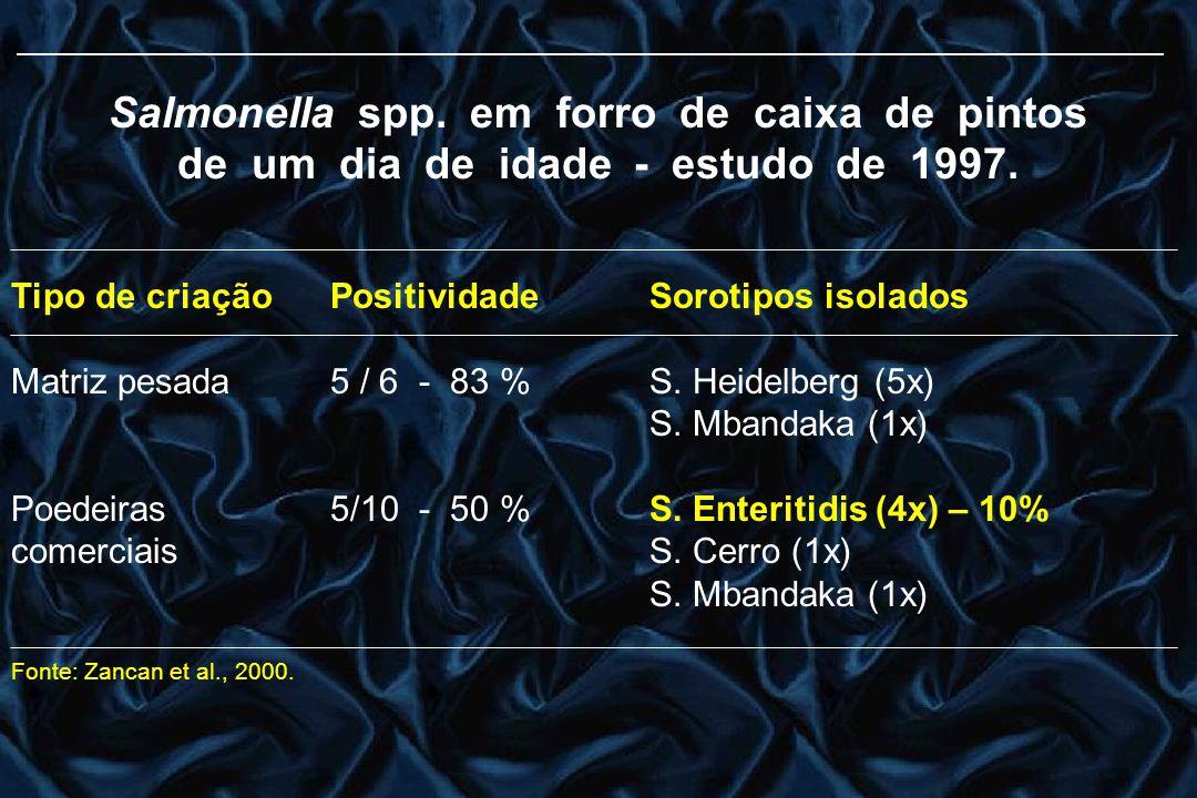 Salmonella spp. em forro de caixa de pintos de um dia de idade - estudo de 1997. Tipo de criaçãoPositividadeSorotipos isolados Matriz pesada5 / 6 - 83