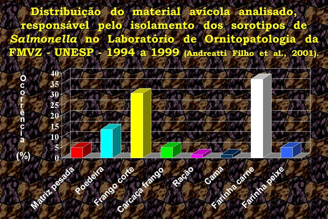 Distribuição do material avícola analisado, responsável pelo isolamento dos sorotipos de Salmonella no Laboratório de Ornitopatologia da FMVZ - UNESP