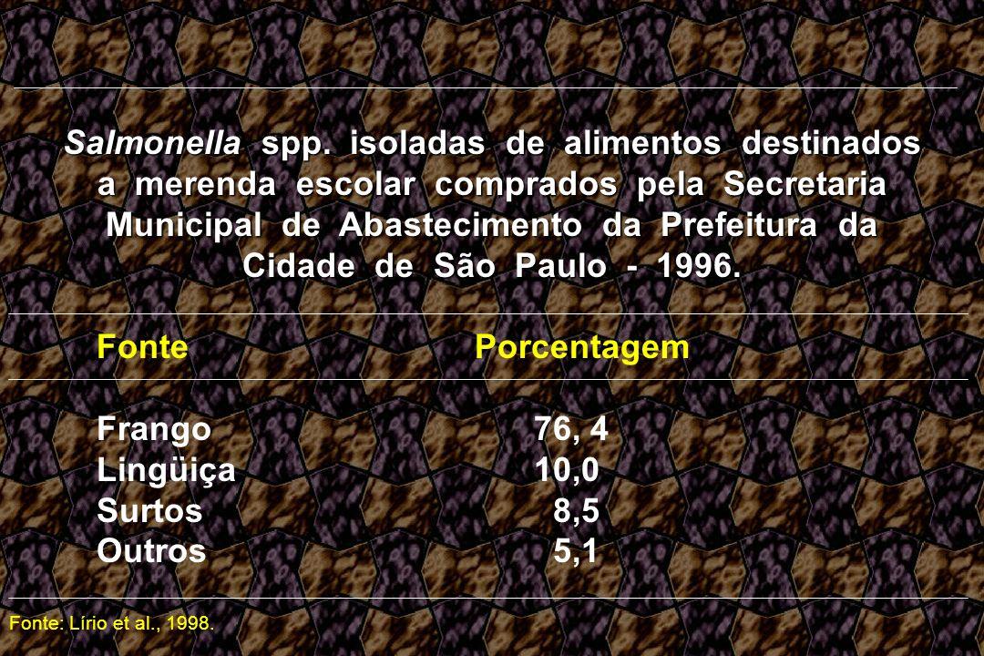Salmonella spp. isoladas de alimentos destinados a merenda escolar comprados pela Secretaria Municipal de Abastecimento da Prefeitura da Cidade de São