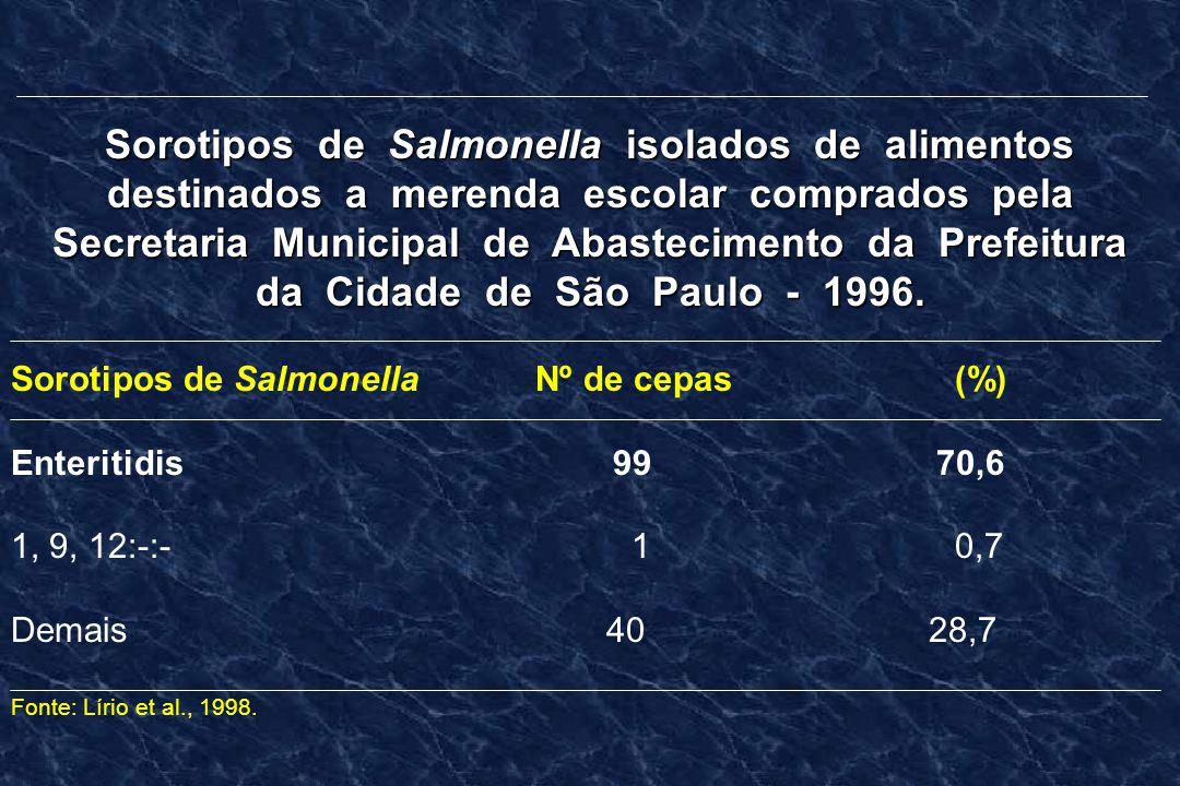 Sorotipos de Salmonella isolados de alimentos destinados a merenda escolar comprados pela Secretaria Municipal de Abastecimento da Prefeitura da Cidad