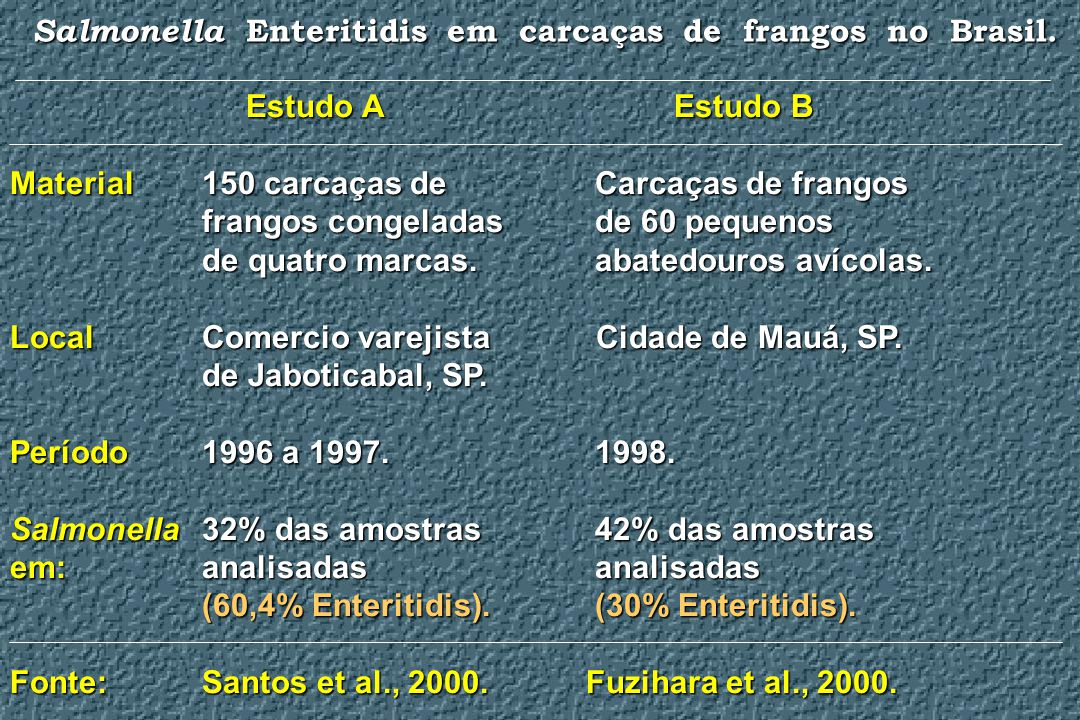 Salmonella Enteritidis em carcaças de frangos no Brasil. Estudo A Estudo B Material150 carcaças de Carcaças de frangos frangos congeladas de 60 pequen