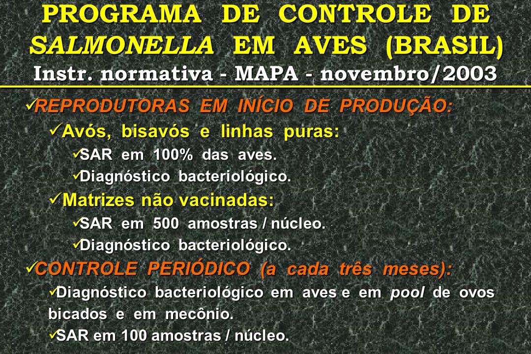 PROGRAMA DE CONTROLE DE SALMONELLA EM AVES (BRASIL) Instr. normativa - MAPA - novembro/2003  REPRODUTORAS EM INÍCIO DE PRODUÇÃO:  Avós, bisavós e li