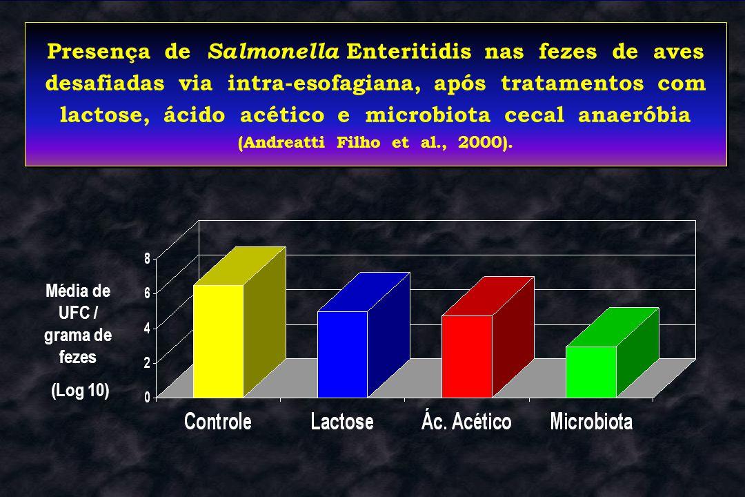 Presença de Salmonella Enteritidis nas fezes de aves desafiadas via intra-esofagiana, após tratamentos com lactose, ácido acético e microbiota cecal a
