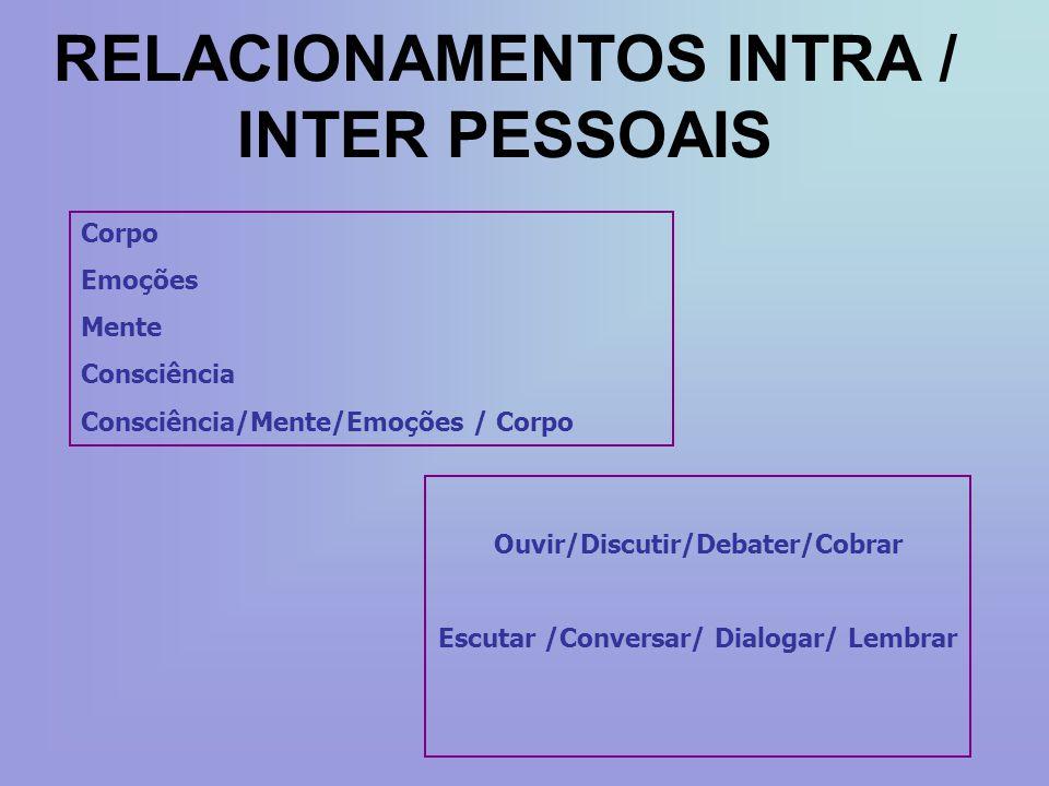 RELACIONAMENTOS INTRA / INTER PESSOAIS Corpo Emoções Mente Consciência Consciência/Mente/Emoções / Corpo Ouvir/Discutir/Debater/Cobrar Escutar /Conver