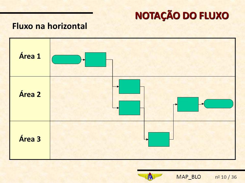 MAP_BLO n o 10 / 36 Área 1 Área 2 Área 3 Fluxo na horizontal NOTAÇÃO DO FLUXO