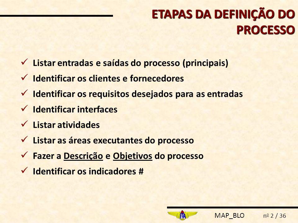 MAP_BLO n o 2 / 36  Listar entradas e saídas do processo (principais)  Identificar os clientes e fornecedores  Identificar os requisitos desejados