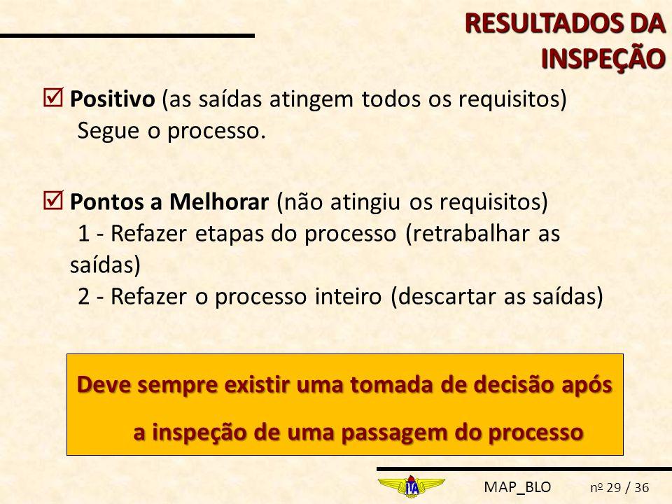 MAP_BLO n o 29 / 36  Positivo (as saídas atingem todos os requisitos) Segue o processo.  Pontos a Melhorar (não atingiu os requisitos) 1 - Refazer e