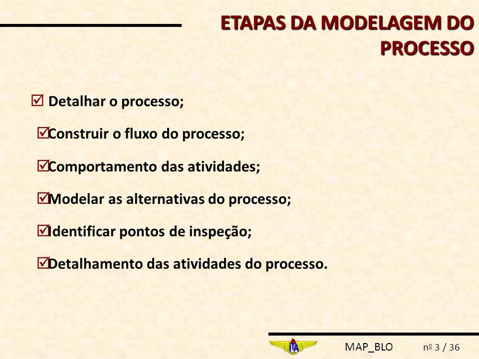 MAP_BLO n o 3 / 36  Detalhar o processo;  Construir o fluxo do processo;  Comportamento das atividades;  Modelar as alternativas do processo;  Id