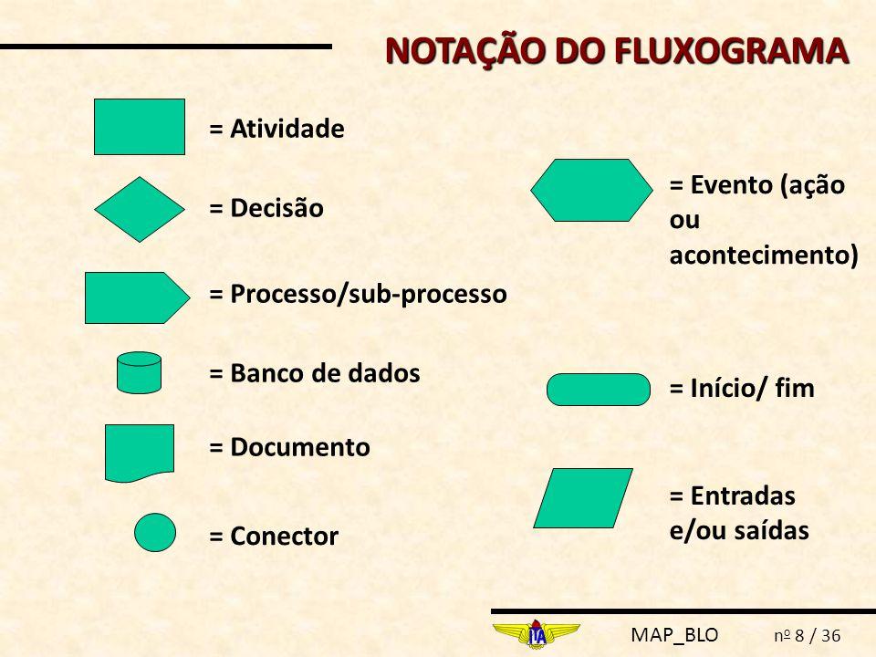 MAP_BLO n o 8 / 36 = Atividade = Decisão = Processo/sub-processo = Banco de dados = Conector = Início/ fim NOTAÇÃO DO FLUXOGRAMA = Documento = Entrada