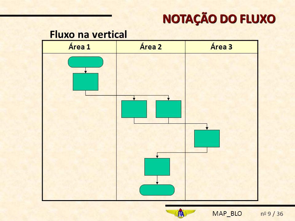 MAP_BLO n o 9 / 36 Fluxo na vertical NOTAÇÃO DO FLUXO Área 1Área 2Área 3