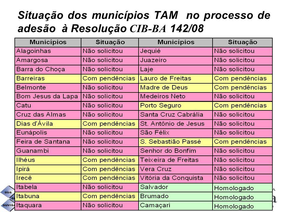 Situação dos municípios TAM no processo de adesão à Resolução CIB-BA 142/08