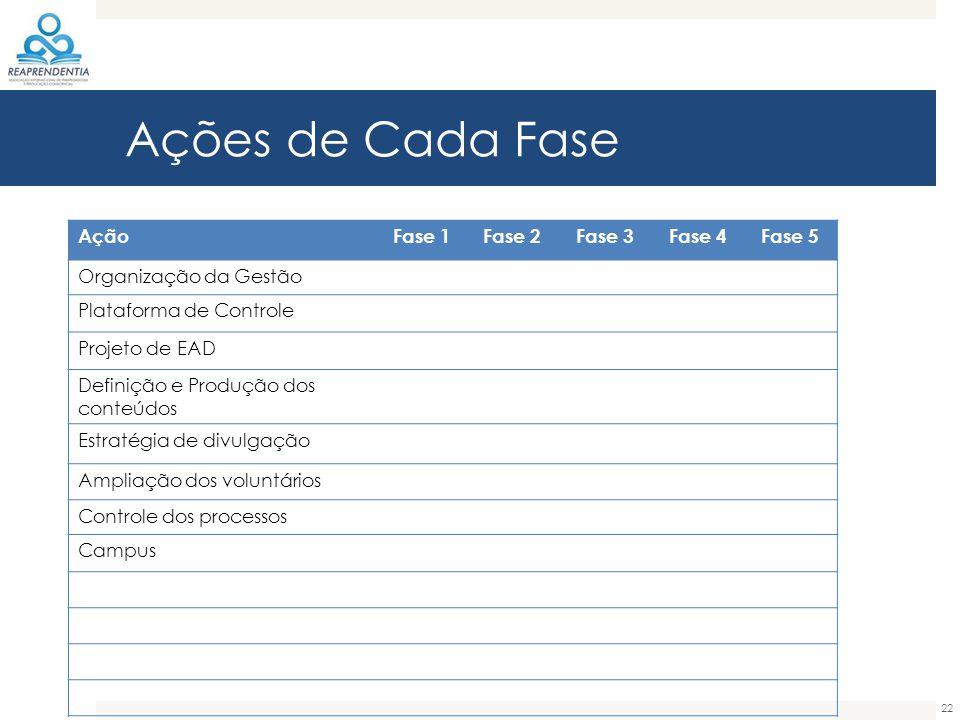 Ações de Cada Fase 22 AçãoFase 1Fase 2Fase 3Fase 4Fase 5 Organização da Gestão Plataforma de Controle Projeto de EAD Definição e Produção dos conteúdos Estratégia de divulgação Ampliação dos voluntários Controle dos processos Campus