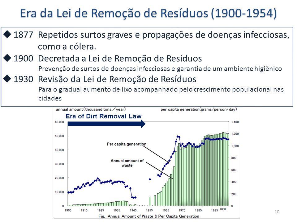 10 Era da Lei de Remoção de Resíduos (1900-1954) Era of Dirt Removal Law  1877 Repetidos surtos graves e propagações de doenças infecciosas, como a cólera.