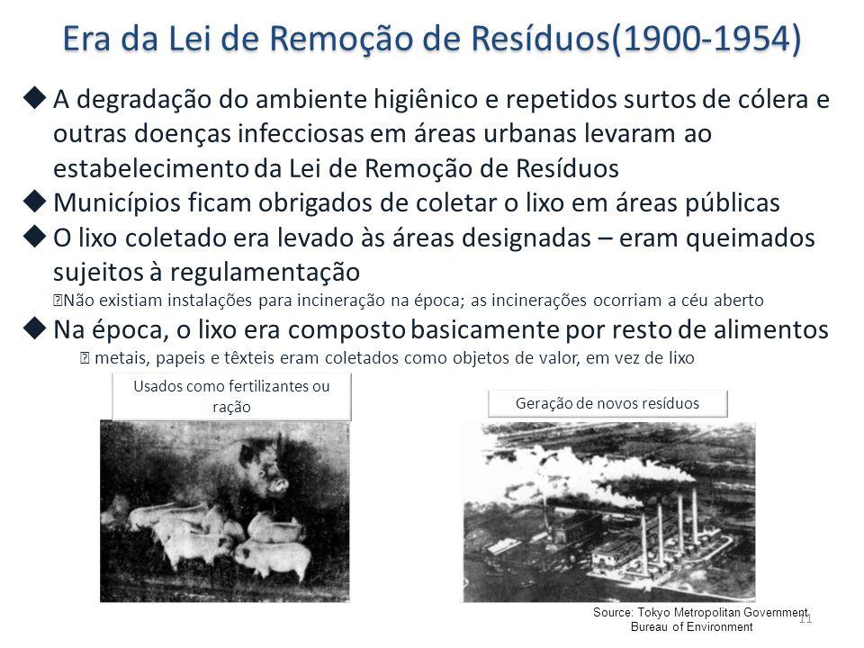 11 Era da Lei de Remoção de Resíduos(1900-1954)  A degradação do ambiente higiênico e repetidos surtos de cólera e outras doenças infecciosas em áreas urbanas levaram ao estabelecimento da Lei de Remoção de Resíduos  Municípios ficam obrigados de coletar o lixo em áreas públicas  O lixo coletado era levado às áreas designadas – eram queimados sujeitos à regulamentação ※ Não existiam instalações para incineração na época; as incinerações ocorriam a céu aberto  Na época, o lixo era composto basicamente por resto de alimentos ※ metais, papeis e têxteis eram coletados como objetos de valor, em vez de lixo 肥料飼料として利用 新たな廃棄物の発生 Geração de novos resíduos Usados como fertilizantes ou ração Source: Tokyo Metropolitan Government Bureau of Environment