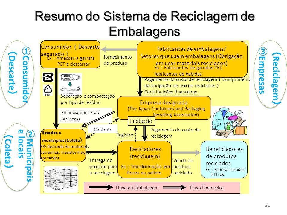 Estados e municípios (Coleta ) EX: Retirada de materiais Estranhos, transformação em fardos Beneficiadores de produtos reciclados Ex : Fabricam tecidos e fibras fornecimento do produto Pagamento do custo de reciclagem ( Cumprimento da obrigação de uso de reciclados ) Contribuições financeiras Pagamento do custo de reciclagem Entrega do produto para a reciclagem Registro Fluxo da EmbalagemFluxo Financeiro Venda do produto reciclado Consumidor ( Descarte separado ) Ex : Amassar a garrafa PET e descartar Recicladores (reciclagem) Ex : Transformação em flocos ou pellets Empresa designada (The Japan Containers and Packaging Recycling Association) Fabricantes de embalagens/ Setores que usam embalagens (Obrigação em usar materiais reciclados) Ex : Fabricantes de garrafas PET, fabricantes de bebidas Contrato Separação e compactação por tipo de resíduo Licitação Financiamento do processo Resumo do Sistema de Reciclagem de Embalagens Resumo do Sistema de Reciclagem de Embalagens 21