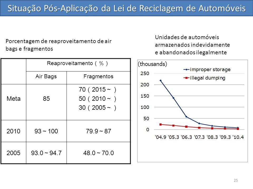 Reaproveitamento (%) Air BagsFragmentos Meta85 70 ( 2015 ~) 50 ( 2010 ~) 30 ( 2005 ~) 2010 93 ~ 10079.9 ~ 87 2005 93.0 ~ 94.748.0 ~ 70.0 Porcentagem de reaproveitamento de air bags e fragmentos 25 Situação Pós-Aplicação da Lei de Reciclagem de Automóveis Unidades de automóveis armazenados indevidamente e abandonados ilegalmente (thousands)