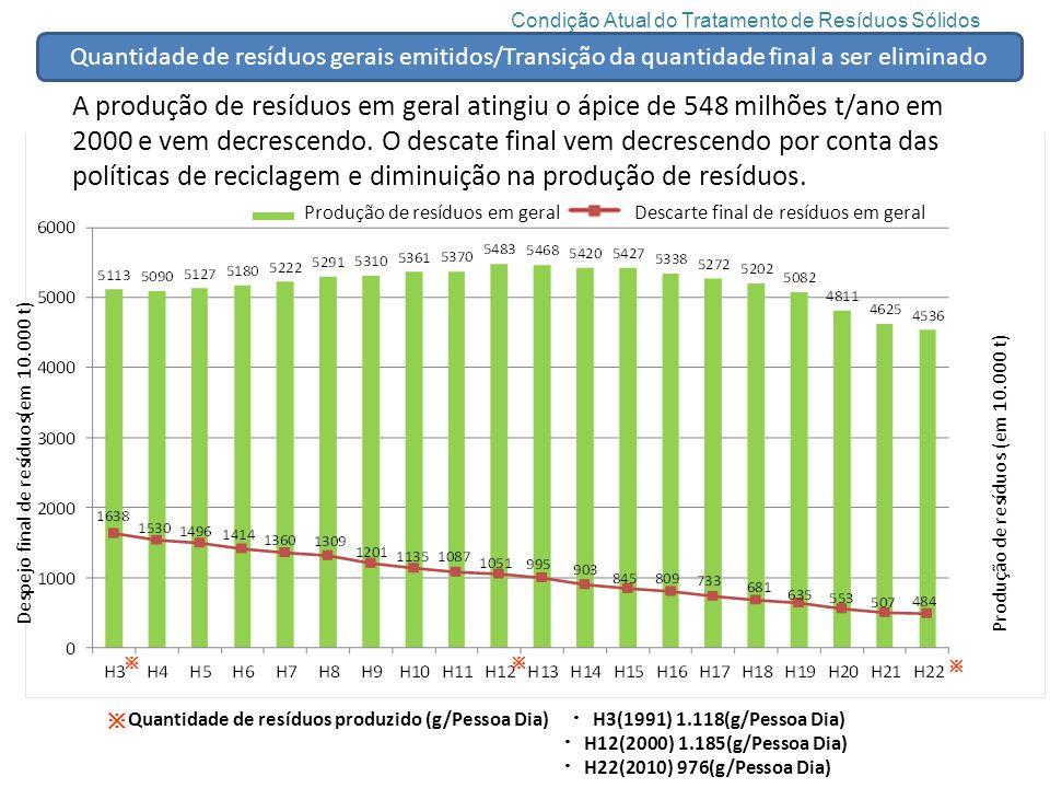 A produção de resíduos em geral atingiu o ápice de 548 milhões t/ano em 2000 e vem decrescendo.