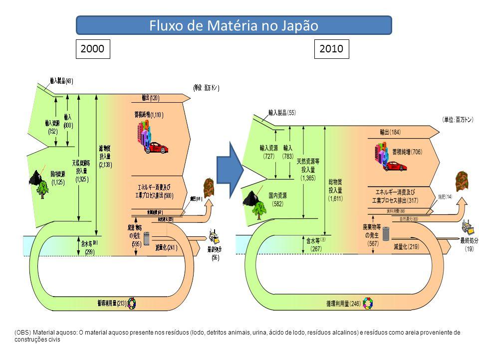 20002010 (OBS) Material aquoso: O material aquoso presente nos resíduos (lodo, detritos animais, urina, ácido de lodo, resíduos alcalinos) e resíduos como areia proveniente de construções civis Fluxo de Matéria no Japão