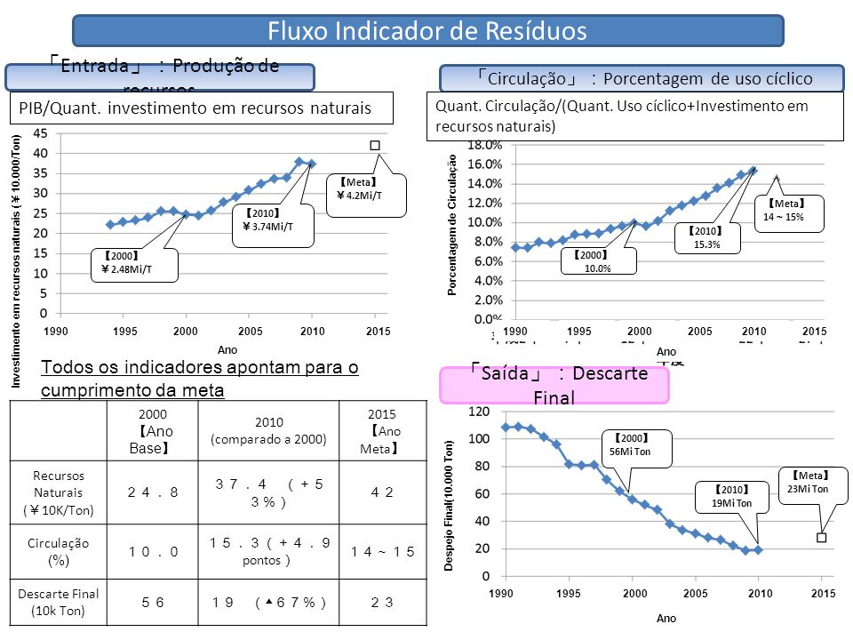 「 Entrada 」: Produção de recursos 「 Circulação 」: Porcentagem de uso cíclico 「 Saída 」: Descarte Final Todos os indicadores apontam para o cumprimento da meta 2000 【 Ano Base 】 2010 (comparado a 2000) 2015 【 Ano Meta 】 Recursos Naturais ( ¥ 10K/Ton) 24.824.8 37.4 (+5 3%) 42 Circulação (%) 10.0 15.3(+4.9 pontos ) 14~15 Descarte Final (10k Ton) 5619 ( ▲ 67%)23 Quant.