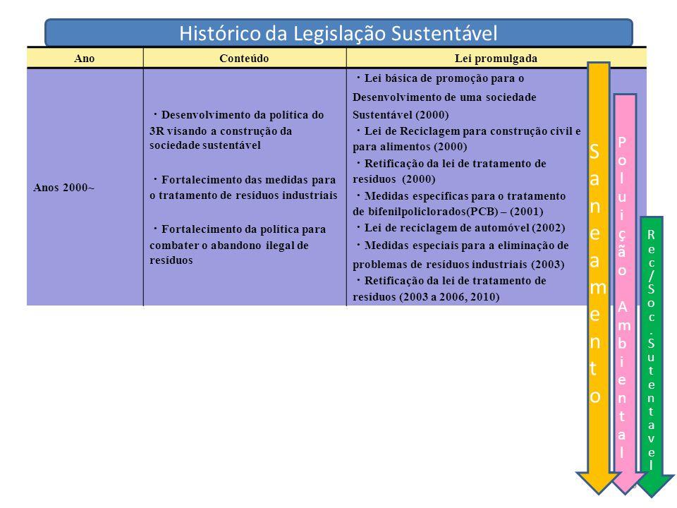 6 Ano ConteúdoLei promulgada Anos 2000~ ・ Desenvolvimento da política do 3R visando a construção da sociedade sustentável ・ Fortalecimento das medidas para o tratamento de resíduos industriais ・ Fortalecimento da política para combater o abandono ilegal de resíduos ・ Lei básica de promoção para o Desenvolvimento de uma sociedade Sustentável (2000) ・ Lei de Reciclagem para construção civil e para alimentos (2000) ・ Retificação da lei de tratamento de resíduos (2000) ・ Medidas específicas para o tratamento de bifenilpoliclorados(PCB) – (2001) ・ Lei de reciclagem de automóvel (2002) ・ Medidas especiais para a eliminação de problemas de resíduos industriais (2003) ・ Retificação da lei de tratamento de resíduos (2003 a 2006, 2010) Rec/Soc.SutentavelRec/Soc.Sutentavel Poluição Ambiental Poluição Ambiental SaneamentoSaneamento