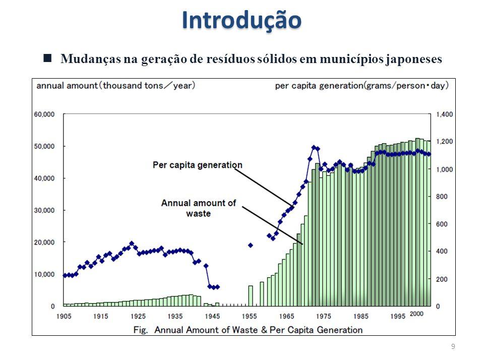 9Introdução  Mudanças na geração de resíduos sólidos em municípios japoneses