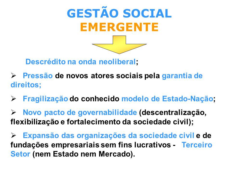 Descrédito na onda neoliberal;  Pressão de novos atores sociais pela garantia de direitos;  Fragilização do conhecido modelo de Estado-Nação;  Novo