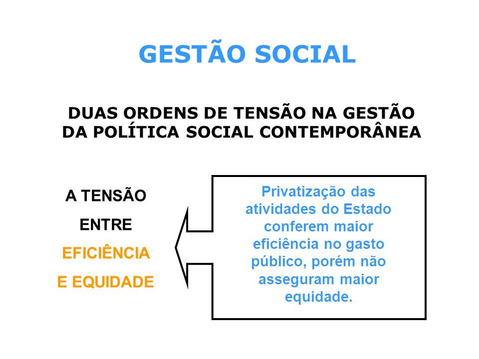DUAS ORDENS DE TENSÃO NA GESTÃO DA POLÍTICA SOCIAL CONTEMPORÂNEA A TENSÃO ENTRE EFICIÊNCIA E EQUIDADE GESTÃO SOCIAL Privatização das atividades do Est
