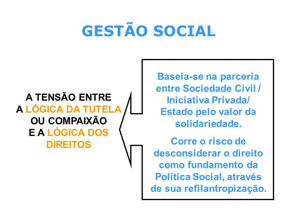 A TENSÃO ENTRE A LÓGICA DA TUTELA OU COMPAIXÃO E A LÓGICA DOS DIREITOS Baseia-se na parceria entre Sociedade Civil / Iniciativa Privada/ Estado pelo v