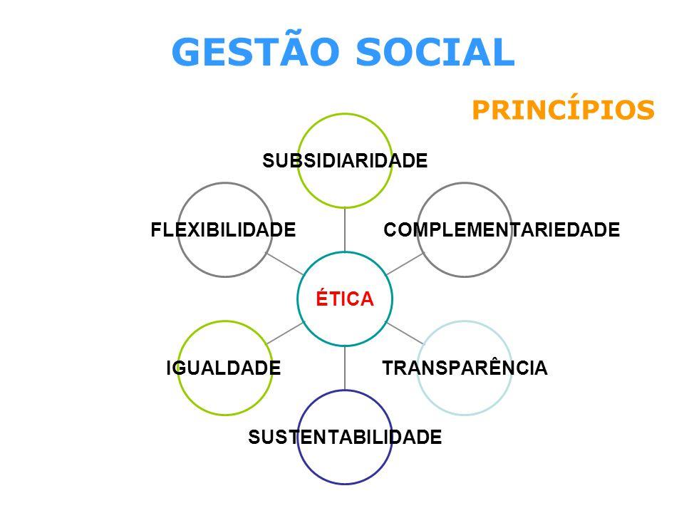 GESTÃO SOCIAL PRINCÍPIOS ÉTICA SUBSIDIARIDADE COMPLEMENTARIEDADE TRANSPARÊNCIASUSTENTABILIDADEIGUALDADEFLEXIBILIDADE