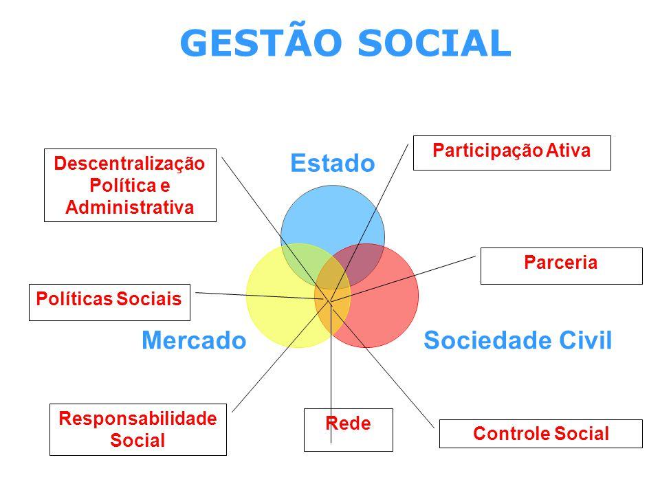 GESTÃO SOCIAL Estado Sociedade Civil Mercado Parceria Políticas Sociais Participação Ativa Descentralização Política e Administrativa Responsabilidade