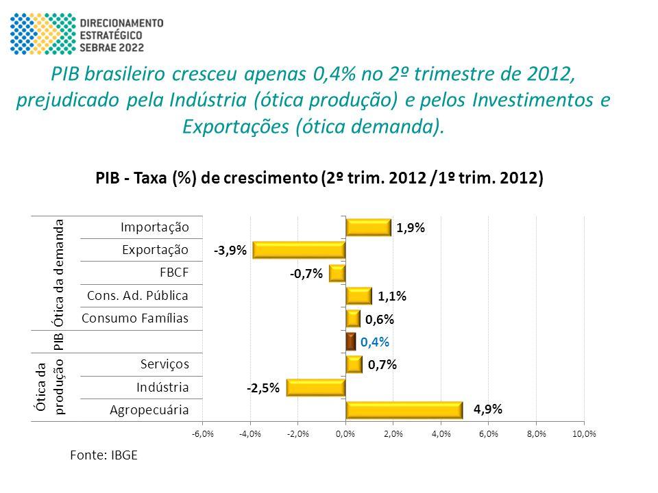 PIB brasileiro cresceu apenas 0,4% no 2º trimestre de 2012, prejudicado pela Indústria (ótica produção) e pelos Investimentos e Exportações (ótica dem