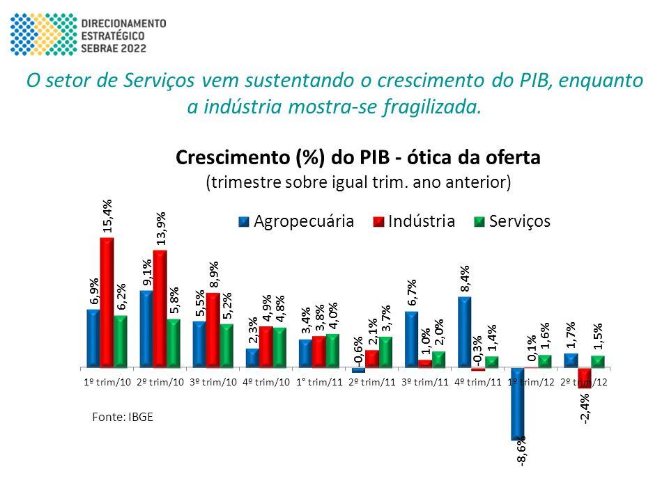 O setor de Serviços vem sustentando o crescimento do PIB, enquanto a indústria mostra-se fragilizada.