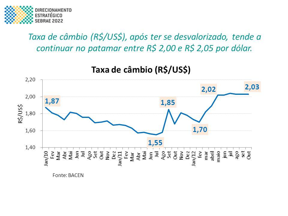 Taxa de câmbio (R$/US$), após ter se desvalorizado, tende a continuar no patamar entre R$ 2,00 e R$ 2,05 por dólar.