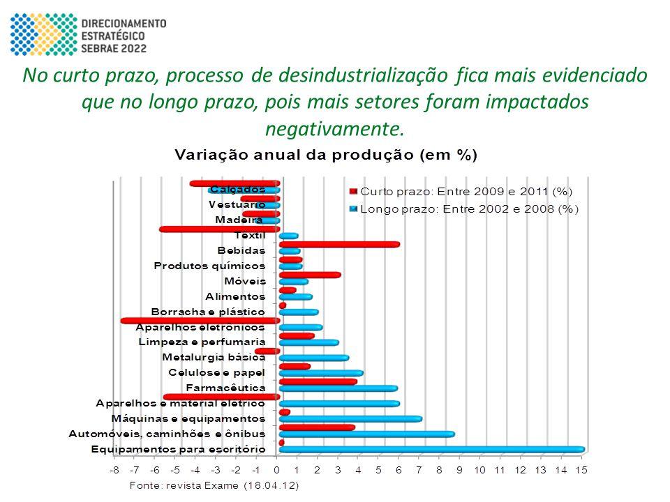 No curto prazo, processo de desindustrialização fica mais evidenciado que no longo prazo, pois mais setores foram impactados negativamente.