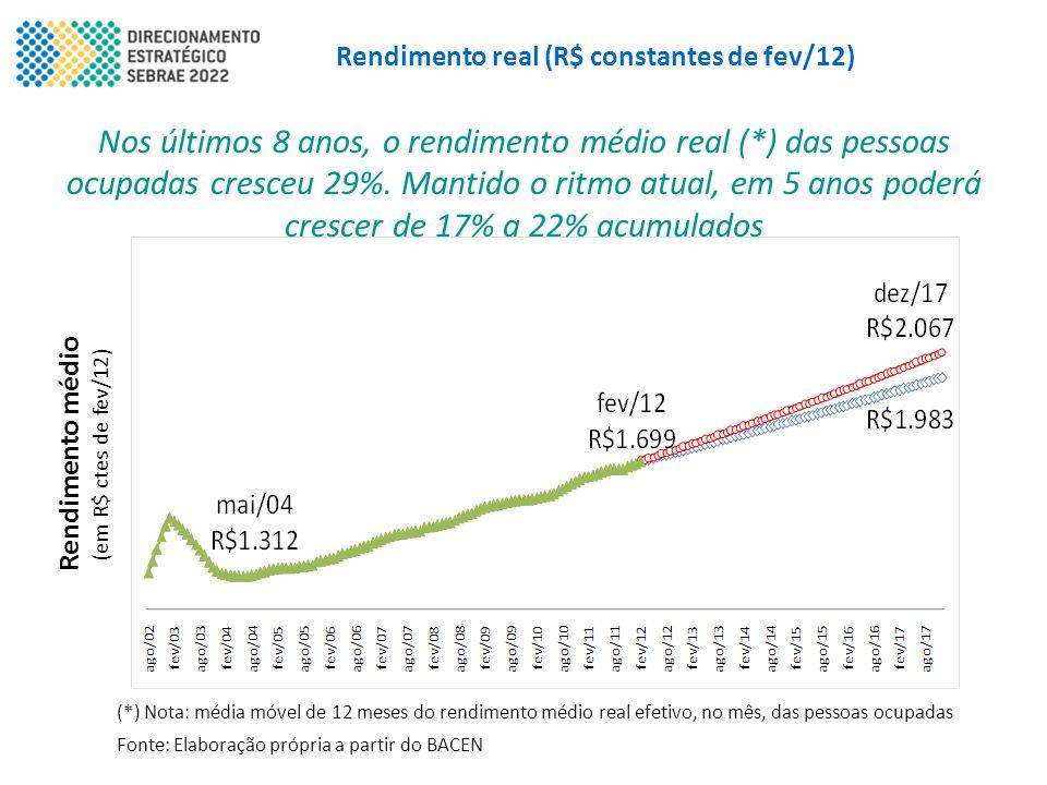 Rendimento real (R$ constantes de fev/12) Nos últimos 8 anos, o rendimento médio real (*) das pessoas ocupadas cresceu 29%. Mantido o ritmo atual, em