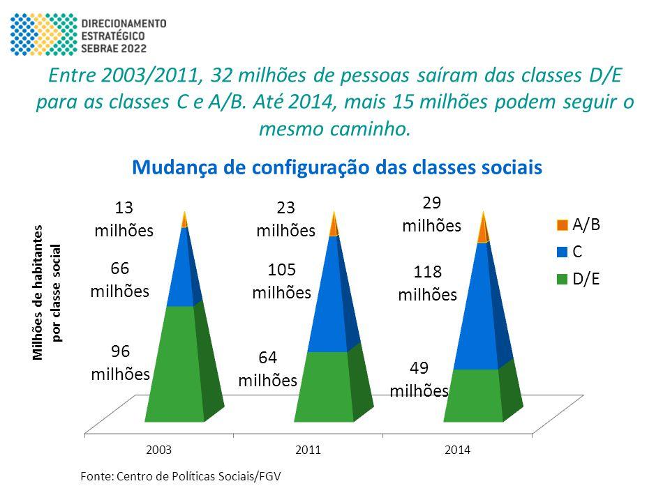 Entre 2003/2011, 32 milhões de pessoas saíram das classes D/E para as classes C e A/B. Até 2014, mais 15 milhões podem seguir o mesmo caminho. Fonte: