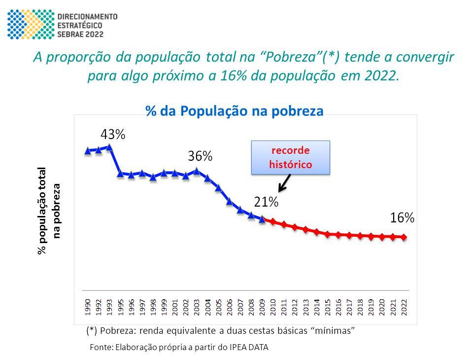 """A proporção da população total na """"Pobreza""""(*) tende a convergir para algo próximo a 16% da população em 2022. % população total na pobreza (*) Pobrez"""