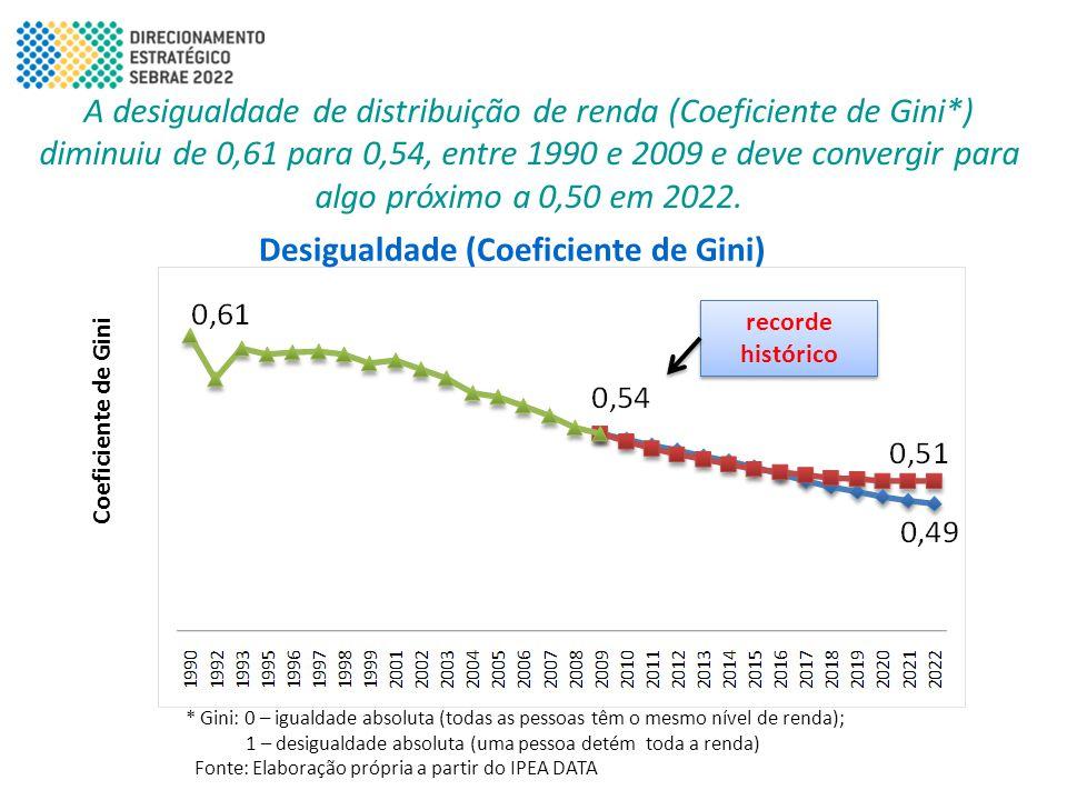 Desigualdade (Coeficiente de Gini) A desigualdade de distribuição de renda (Coeficiente de Gini*) diminuiu de 0,61 para 0,54, entre 1990 e 2009 e deve