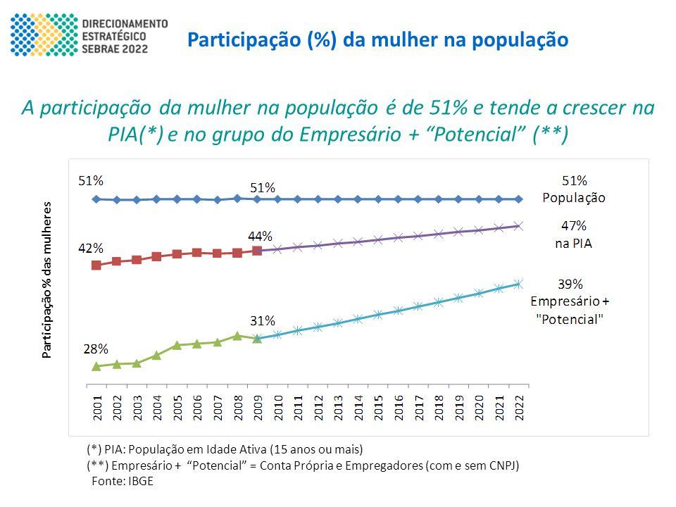 """Participação (%) da mulher na população A participação da mulher na população é de 51% e tende a crescer na PIA(*) e no grupo do Empresário + """"Potenci"""