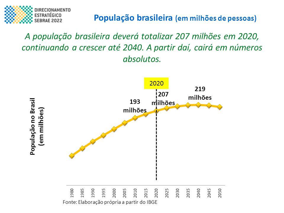 População brasileira (em milhões de pessoas) A população brasileira deverá totalizar 207 milhões em 2020, continuando a crescer até 2040. A partir daí