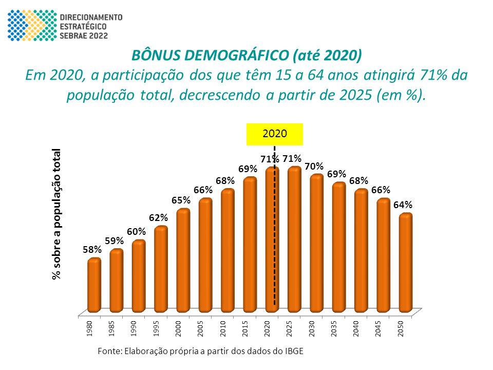 BÔNUS DEMOGRÁFICO (até 2020) Em 2020, a participação dos que têm 15 a 64 anos atingirá 71% da população total, decrescendo a partir de 2025 (em %). Fo