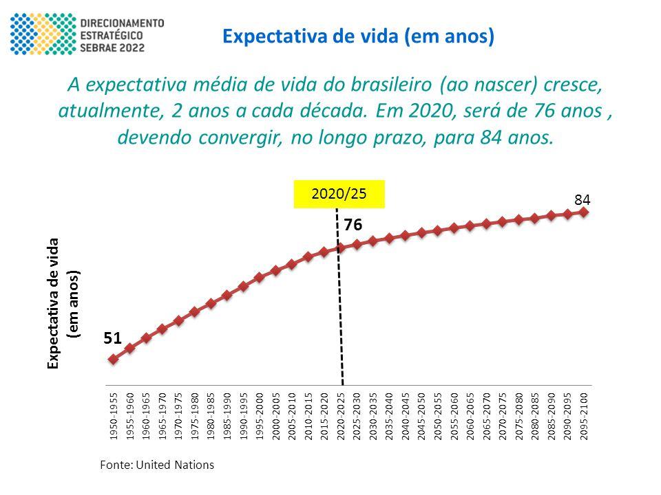 Expectativa de vida (em anos) A expectativa média de vida do brasileiro (ao nascer) cresce, atualmente, 2 anos a cada década. Em 2020, será de 76 anos