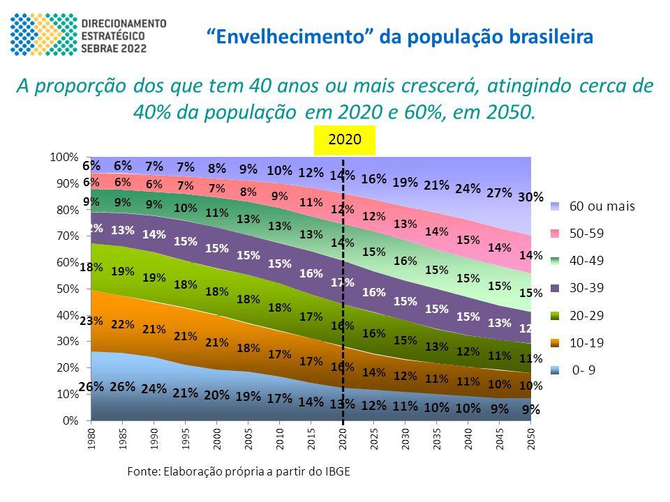 """""""Envelhecimento"""" da população brasileira A proporção dos que tem 40 anos ou mais crescerá, atingindo cerca de 40% da população em 2020 e 60%, em 2050."""