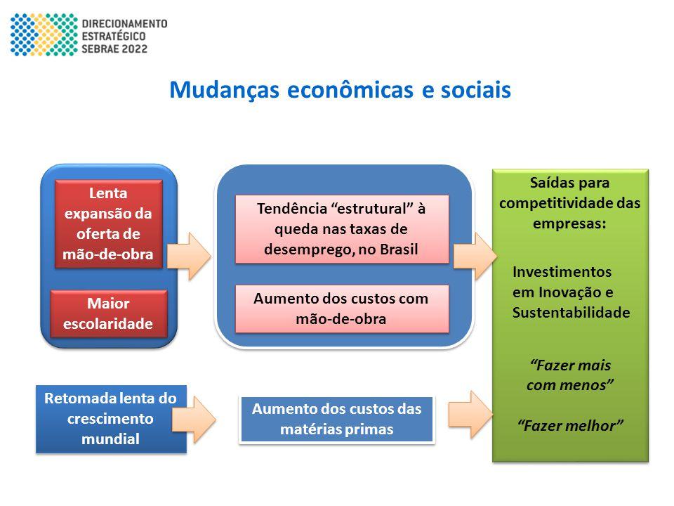 """Mudanças econômicas e sociais Lenta expansão da oferta de mão-de-obra Maior escolaridade Tendência """"estrutural"""" à queda nas taxas de desemprego, no Br"""