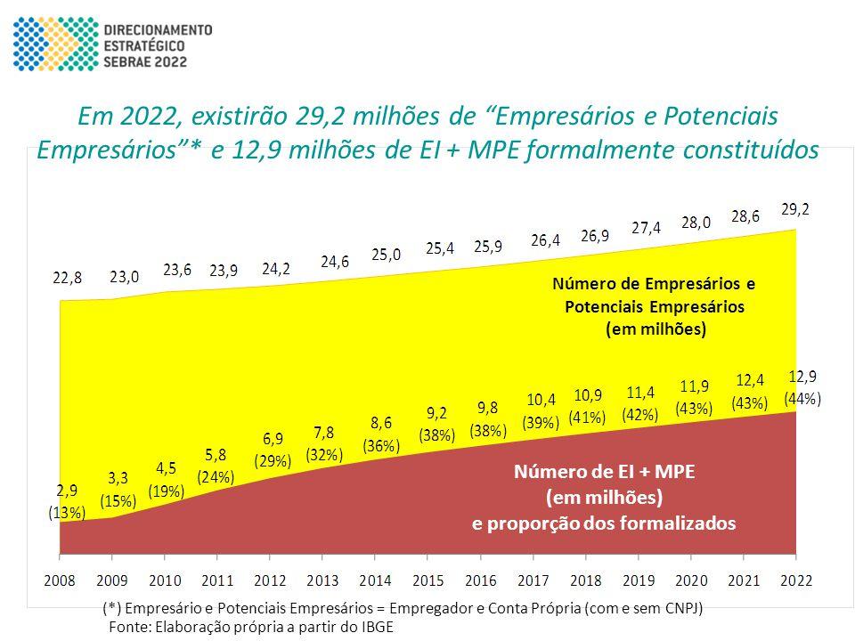 """Em 2022, existirão 29,2 milhões de """"Empresários e Potenciais Empresários""""* e 12,9 milhões de EI + MPE formalmente constituídos Fonte: Elaboração própr"""