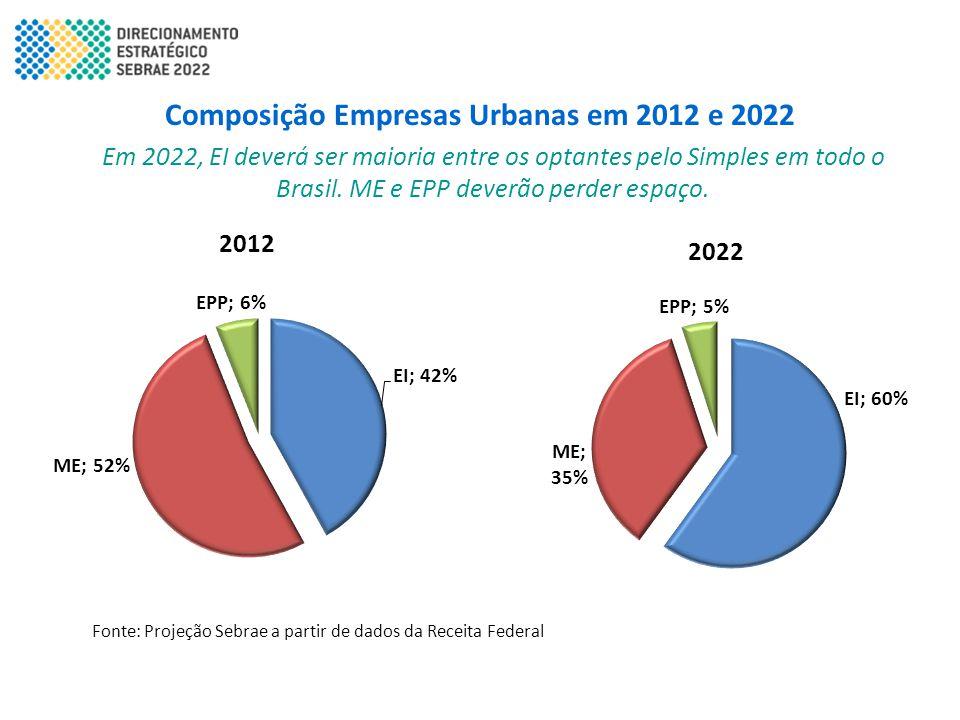 Em 2022, EI deverá ser maioria entre os optantes pelo Simples em todo o Brasil. ME e EPP deverão perder espaço. Composição Empresas Urbanas em 2012 e